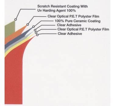 Nano-Ceramic Technologies – IR(Infrared)Cut Solar Films